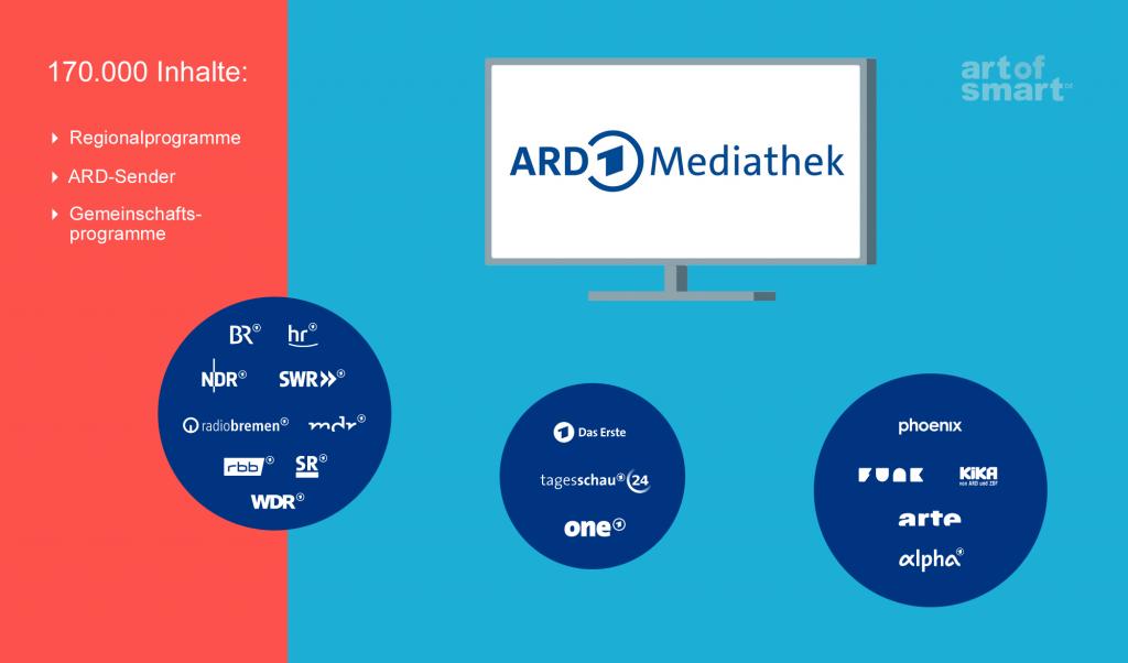 ARD Mediathek: 170.000 Inhalte (Grafik: artofsmart.de)