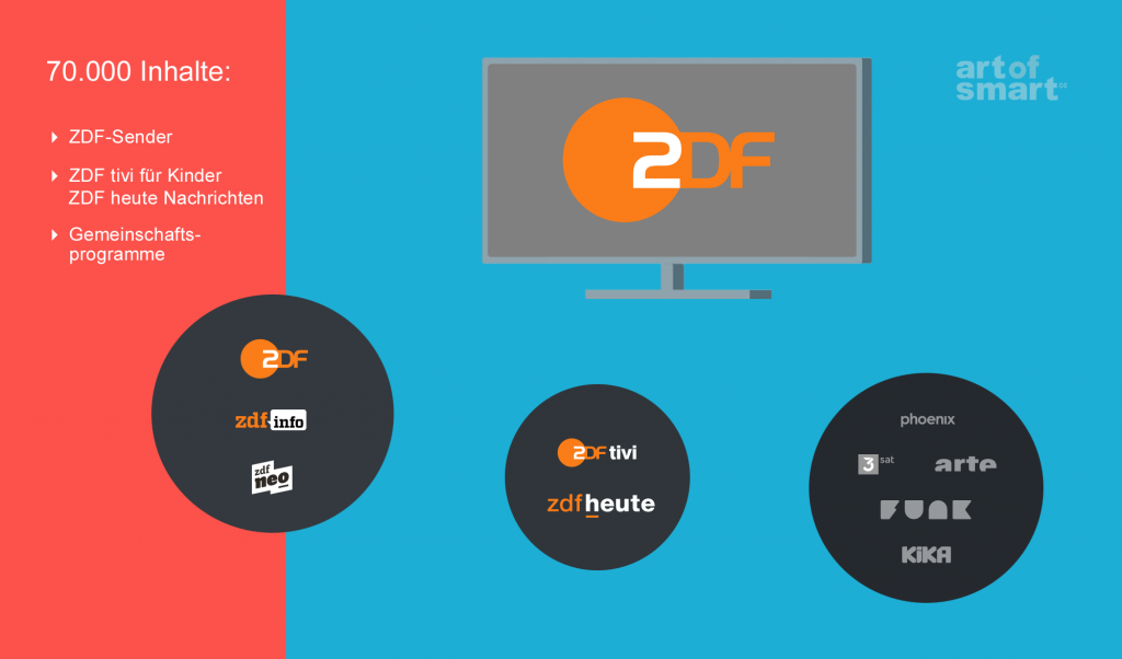 ZDF Mediathek: Die Inhalte (Grafik: artofsmart.de)